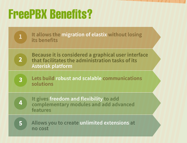 Elastix disappears from the Open Source community and